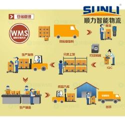 平库管理系统(WMS)